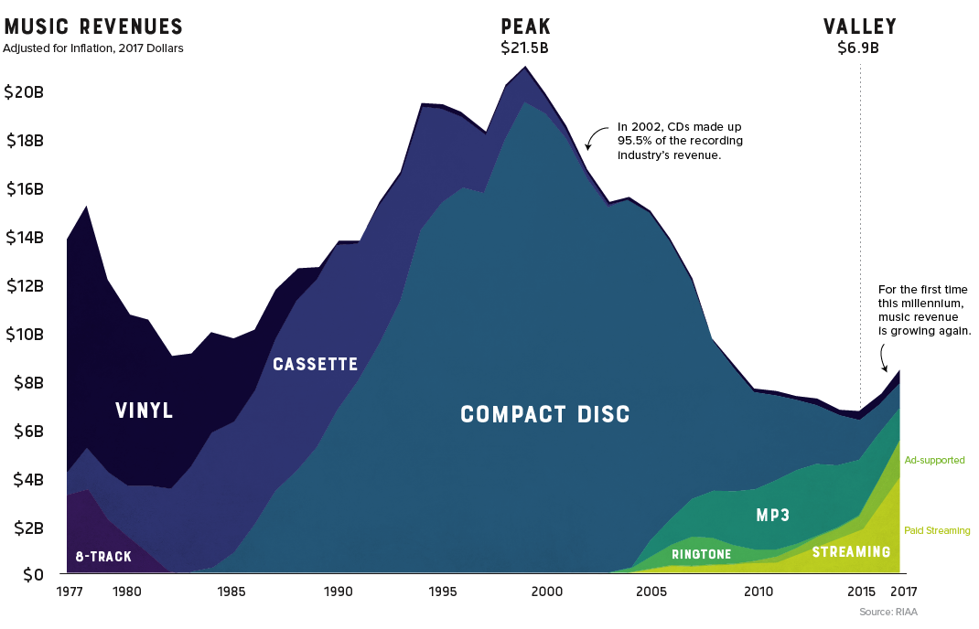 Envisioning the Last 40 Years of Music Sales